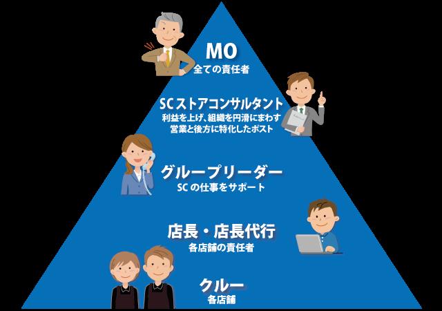 組織の体制と役割